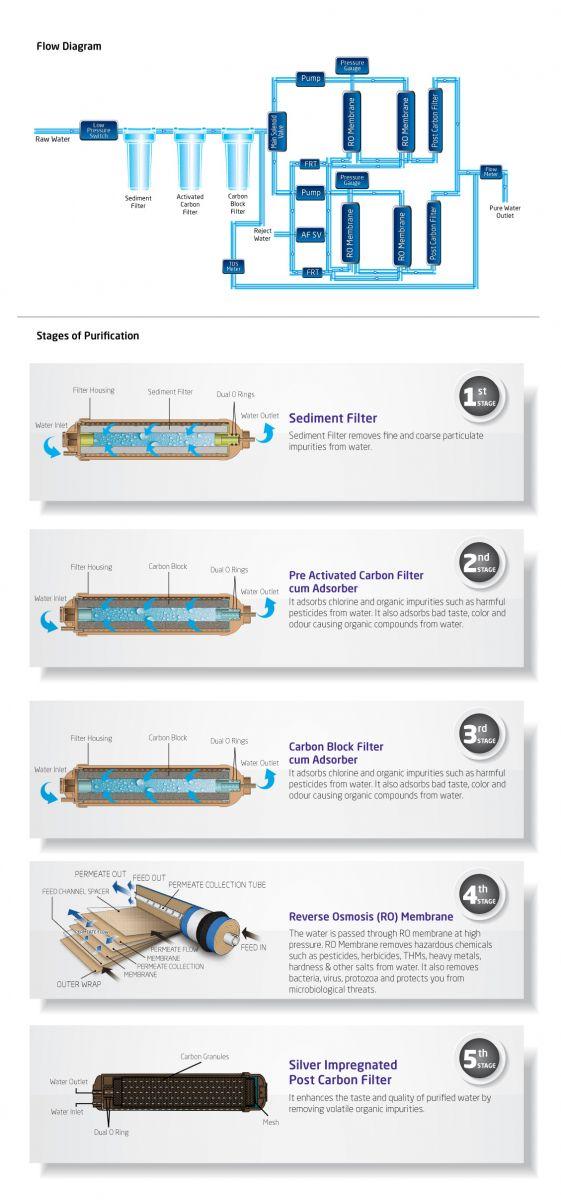 công nghệ lọc nước RO cao cấp của Livpure